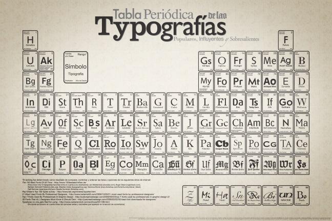 Tabla periódica de tipografías en Español